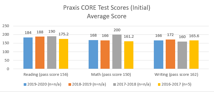 praxis core test scores