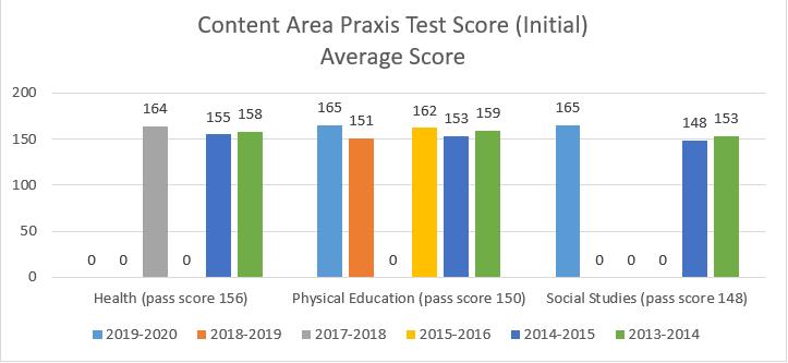 content area praxis