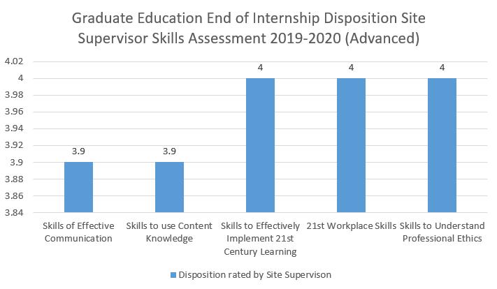 grad skills assessment