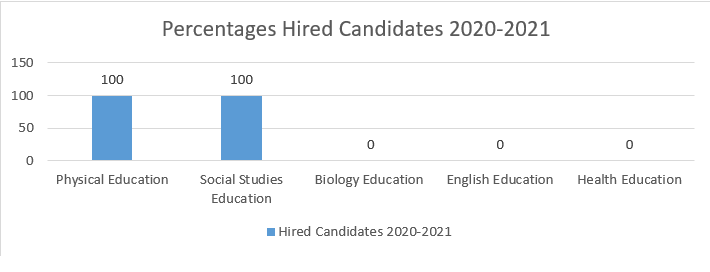 candidates hired percentages
